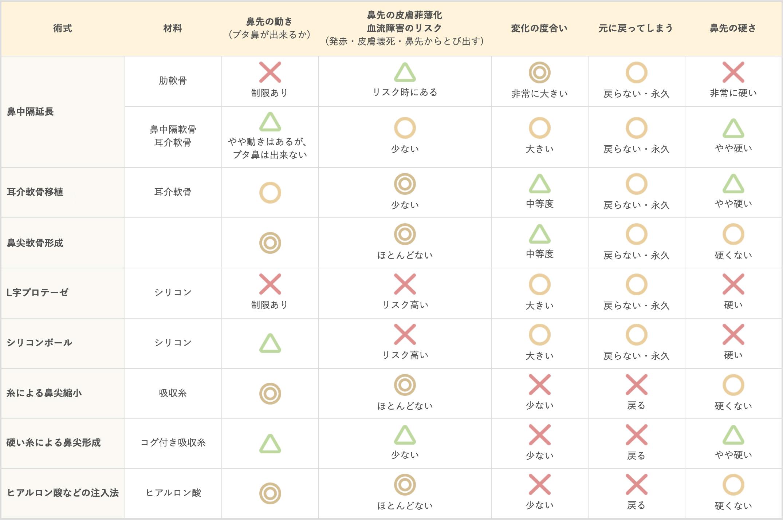 真崎医院による患者様の為の鼻先手術比較表(2021年)